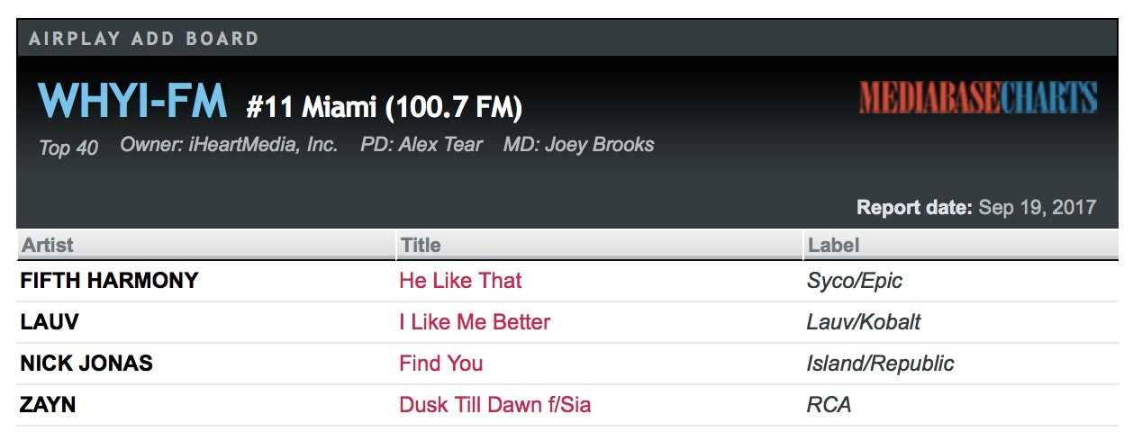 Pop station @Y100MIAMI in Miami, Florida has added He Like That! https://t.co/deVkozzqNl