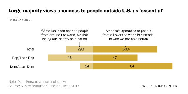 Most Americans view openness to foreigners as 'essential to who we are as a nation' https://t.co/hFMfOUsCGp https://t.co/Ke5trLXI11