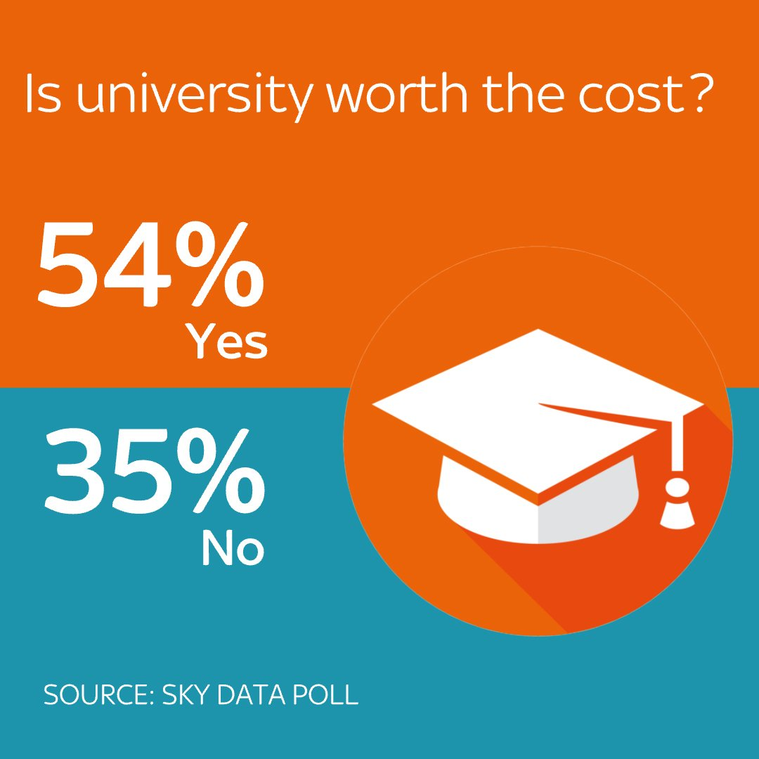 More than 50% of people polled by say university is worth the...