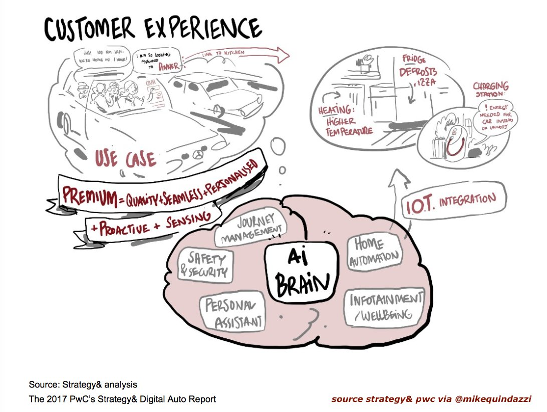 New #Cloud forming? #AI brain directs personalized #Digital services #ConnectedCar #SmartHome... by #pmedina https://t.co/sMGCGNaPAh