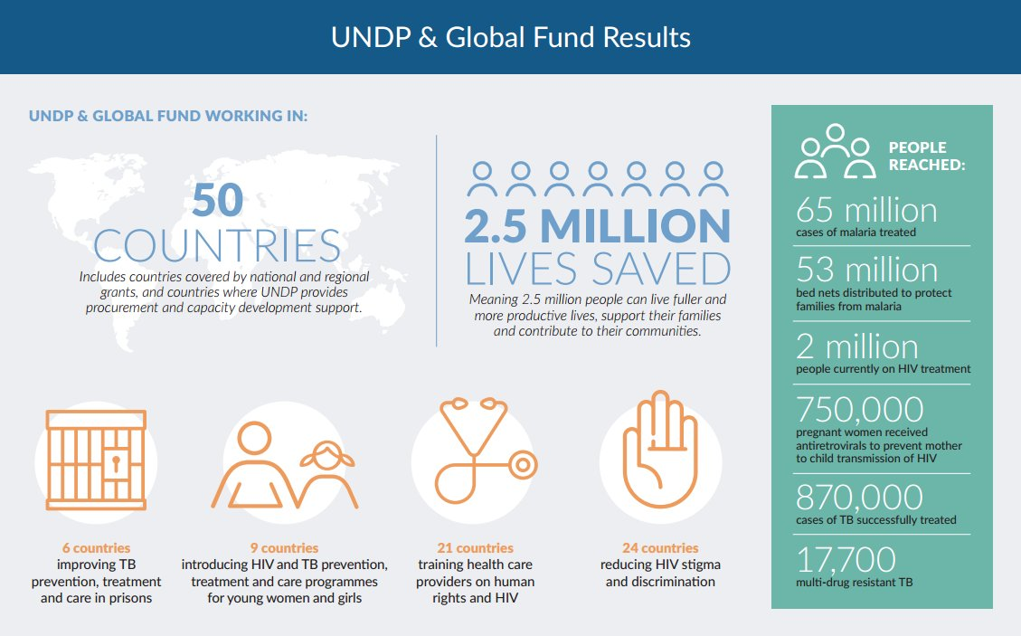 test Twitter Media - Interesting summary of the @UNDP partnership with governments, NGOs and @GlobalFund to respond to #HIV #tb #malaria https://t.co/yH55mEazRT https://t.co/kq30NjZpb5