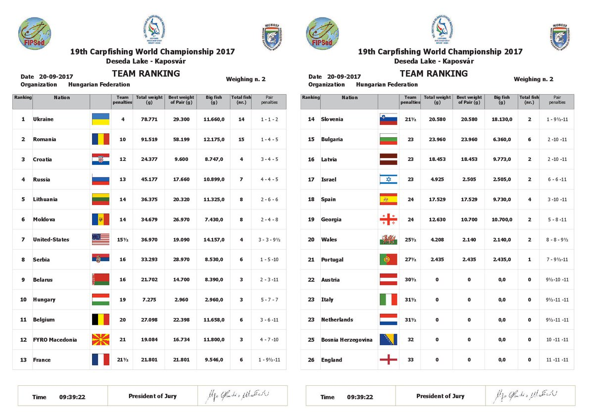 Mondiale #CarpFishing: le classifiche parziali dopo la seconda pesatura. --&<b>Gt;</b> https://t.co/