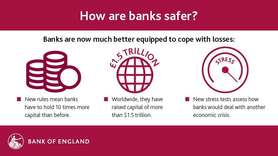 The #financialcrisis 10 years on: how are banks safer? https://t.co/bX9Vx6TB1p (thread) https://t.co/gk3Ipii2Qa