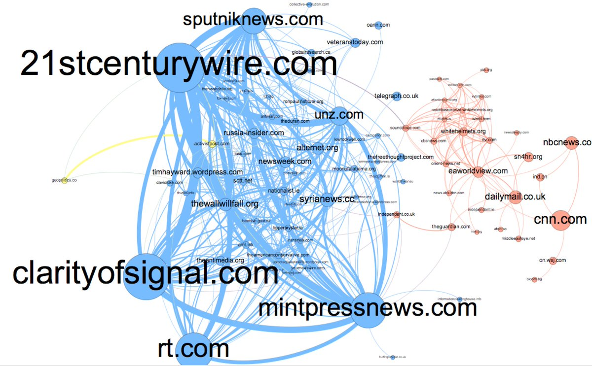 """A domain network graph for """"white helmets"""" tweets May-Aug 2017. These are websites connected by users (who tweet to both). Credit: Kate Starbird"""