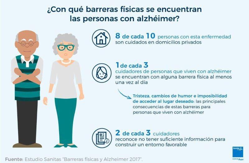 test Twitter Media - Las barreras físicas de las personas con alzhéimer @sanitas #DiaMundialAlzheimer #calidad #dependencia https://t.co/cG2lZ39G1a