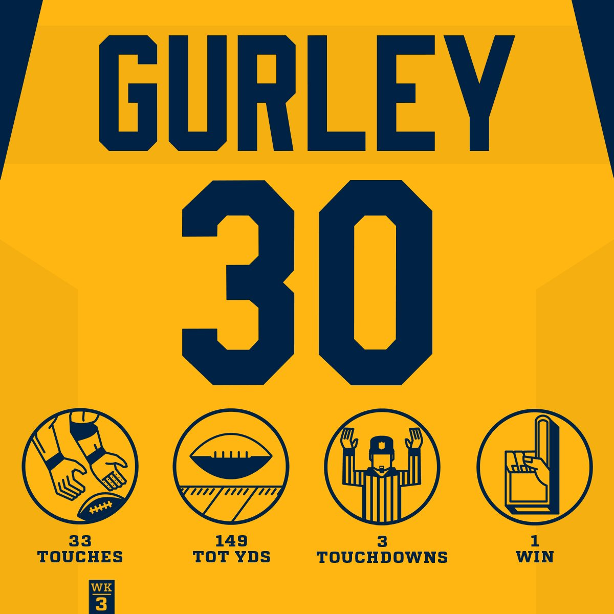 Have a day, @TG3II! #LARams #TNF https://t.co/pbV8BUStQg