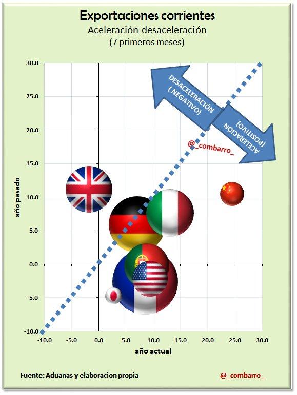 RT @_combarro_: @Thinknomics #BalanzaComercial 3) Nuestras exportaciones a UK, se empiezan a resentir. https://t.co/gChqwjfN1B