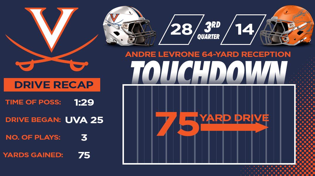 Here is the recap of UVA's opening touchdown of the third quarter. #UV...