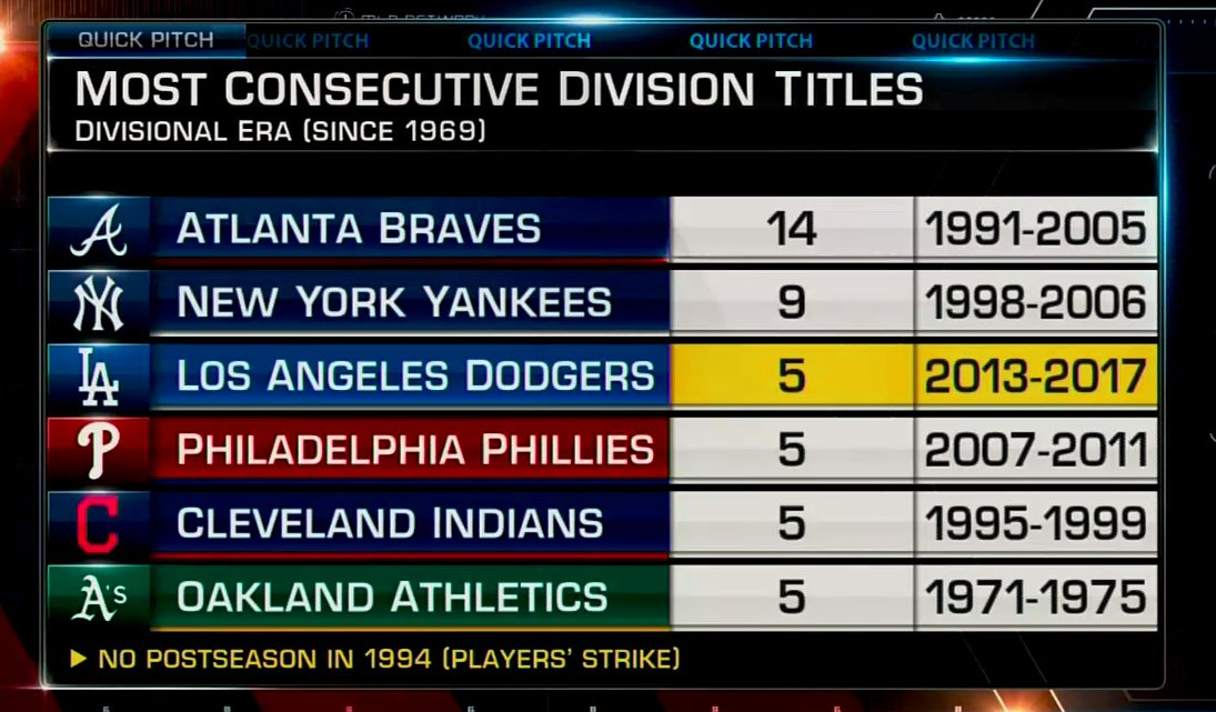 5 years in a row at the top of the NL West for the @Dodgers #QuickPitch