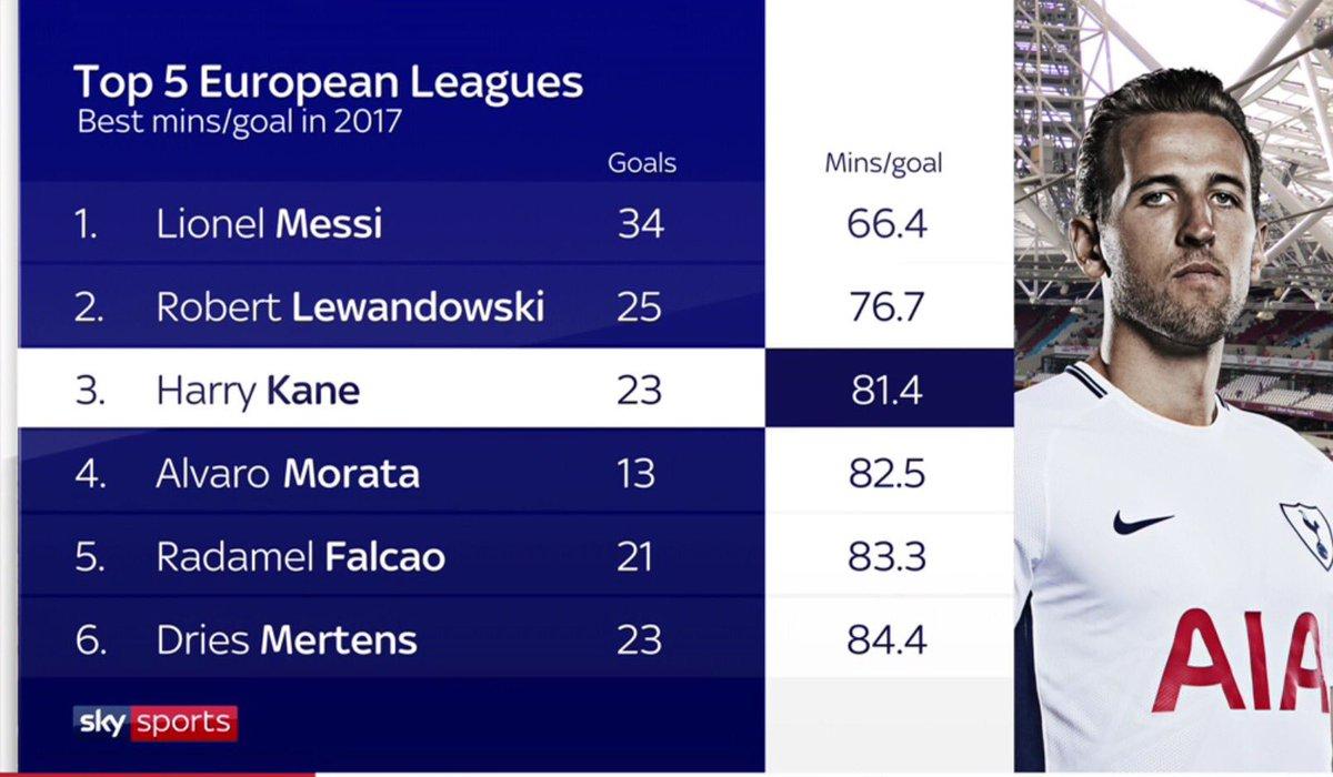Only Messi & Lewandowski have a better minutes per goal record tha...