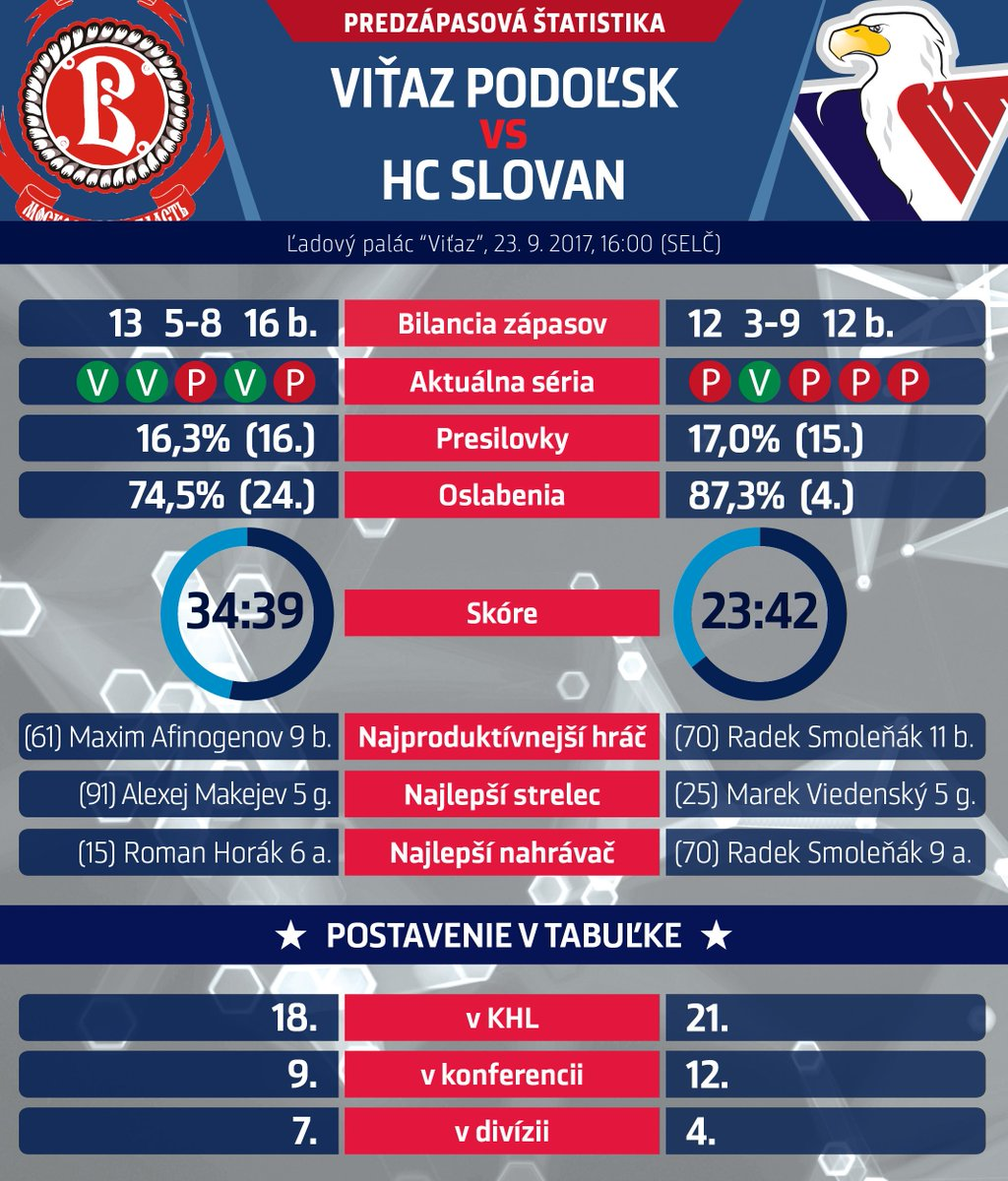 Pre game stats and match up @hcvityaz_khl vs #hcslovan Faceoff 16:00 (CEST) @khl #VerniSlovanu https://t.co/efRdKtMXzX