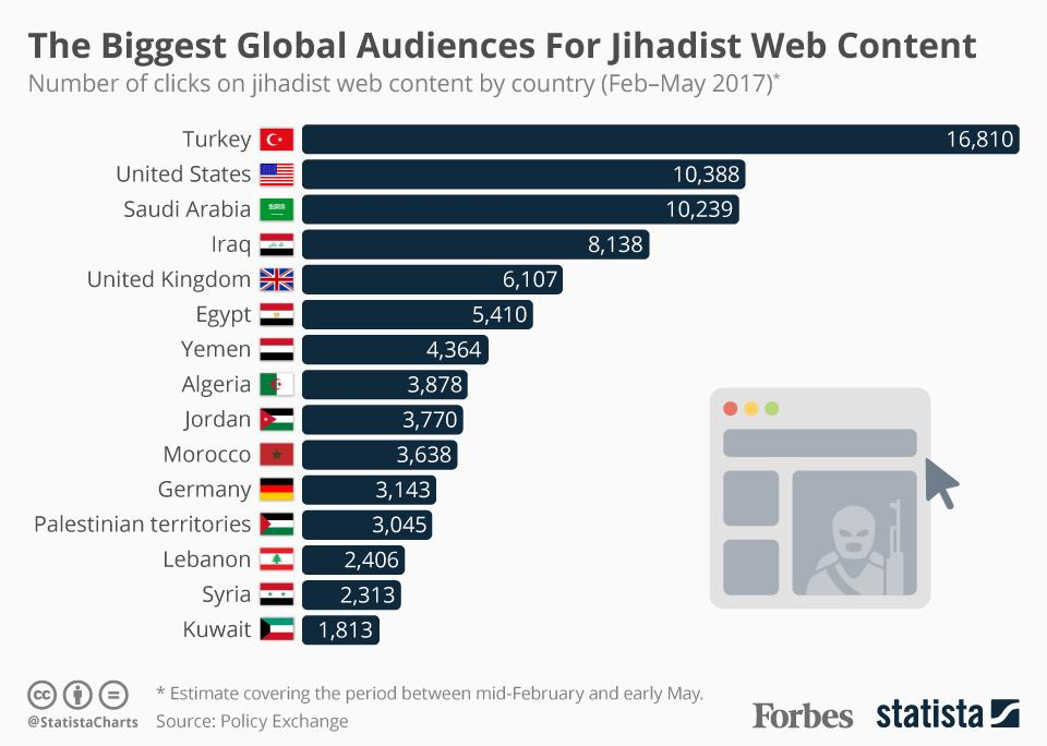 The largest online audiences for jihadist propaganda: Turkey, U.S. Saudi Arabia https://t.co/PqDlF6f9mQ https://t.co/1hjt1snPEg