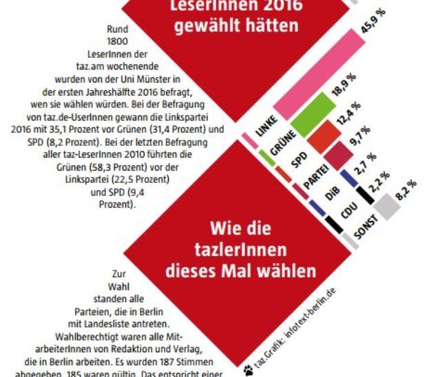 Wir von @tazgezwitscher haben gewählt. Könnte das Ergebnis morgen bei der #BTW17 bitte ähnlich aussehen? #noAfD https://t.co/HMS8AIIFJG