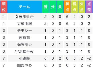 一次予選2回戦グループF終了です。あんハピ♪勢のぼたんちゃんとがっこうぐらし勢の由紀ちゃんが暫定1位です。しかもぼたんち
