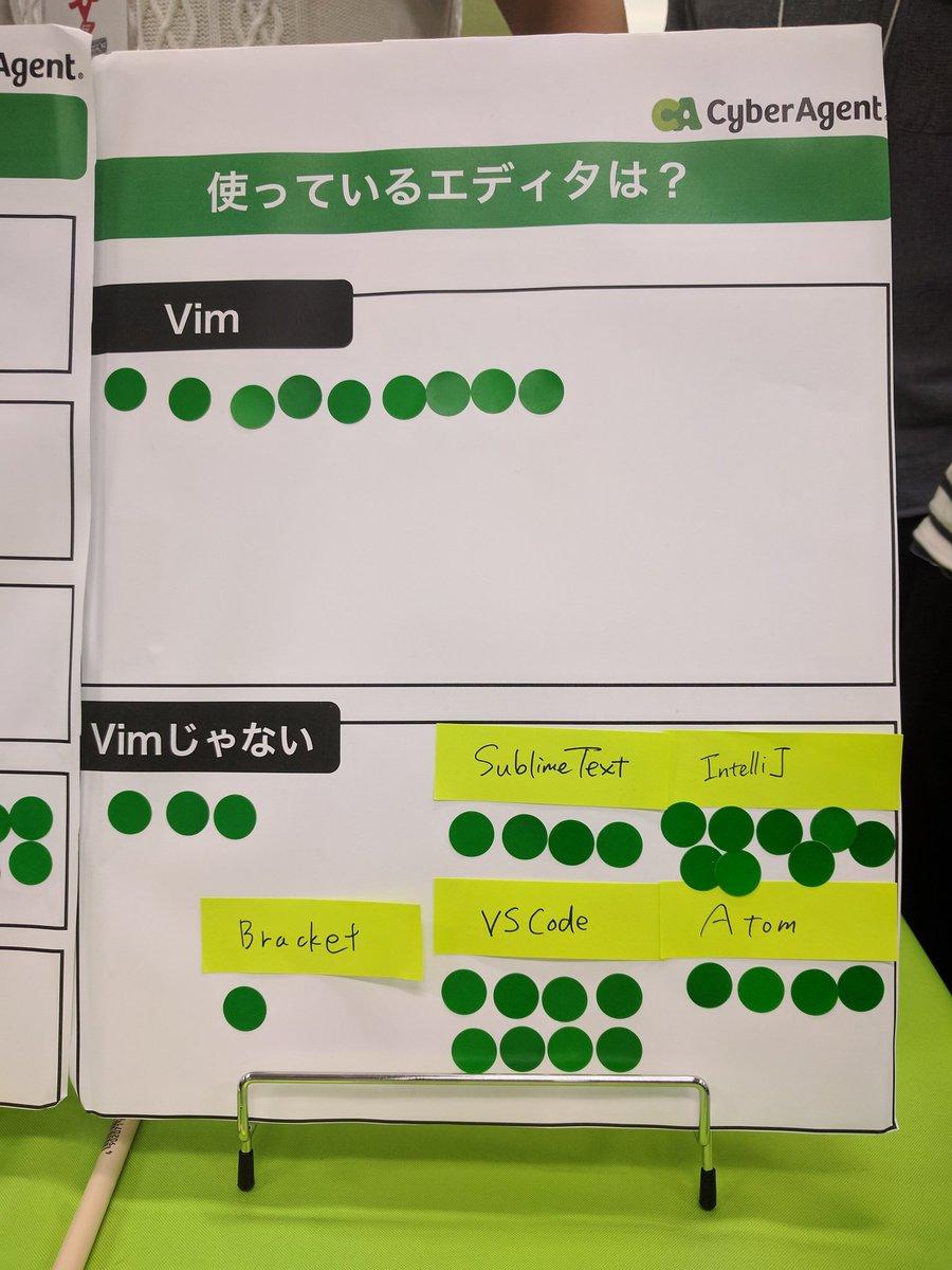 RT @becyn: #html5j のCyberagentブース、尖りを見せている。使ってるエディタは?「Vim」or「Vimじゃない」 https://t.co/ttU0MAkGin
