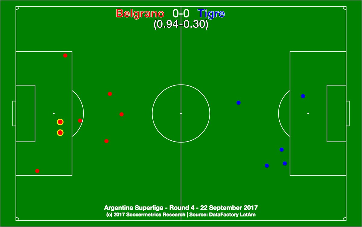 test Twitter Media - .@Belgrano 0-0 @catigreoficial. Both sides got out of the match what they put into it. @DataFactoryLA @argsaf https://t.co/EJ728EjdYA