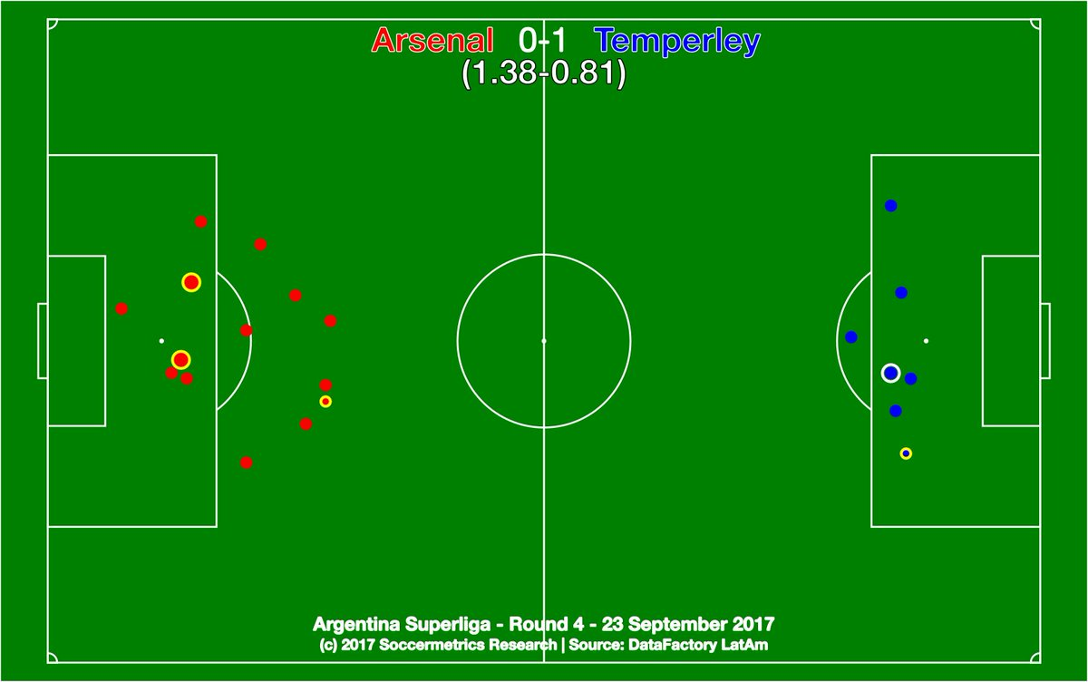 test Twitter Media - .@ArsenalOficial 0-1 @TemperleyOK. *Maybe* Arsenal deserved a point, but Celeste won a vital six-pointer. @DataFactoryLA @argsaf https://t.co/3jftrnMKiX