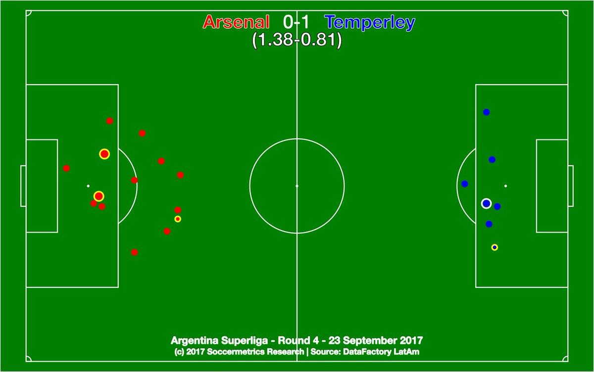 test Twitter Media - .@ArsenalOficial 0-1 @TemperleyOK. *Maybe* Arsenal deserved a point, but Celeste won a vital six-pointer. @DataFactoryLA @argsaf https://t.co/3jftrnMKiX