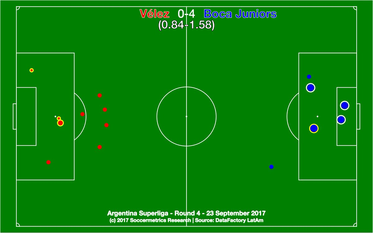 test Twitter Media - .@Velez 0-4 @BocaJrsOficial. Reality smacked Vélez hard in the face, courtesy of Benedetto and Fabra. @DataFactoryLA @argsaf https://t.co/CkQdz5TbLS