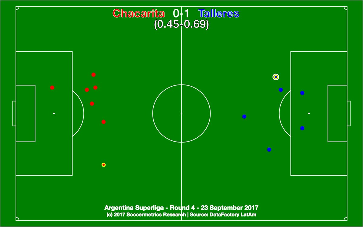 test Twitter Media - .@ChacaOficial 0-1 @CATalleresdecba. Only path to a goal was via set-piece or penalty, and La T managed it. @DataFactoryLA @argsaf https://t.co/3YysFqq9TG