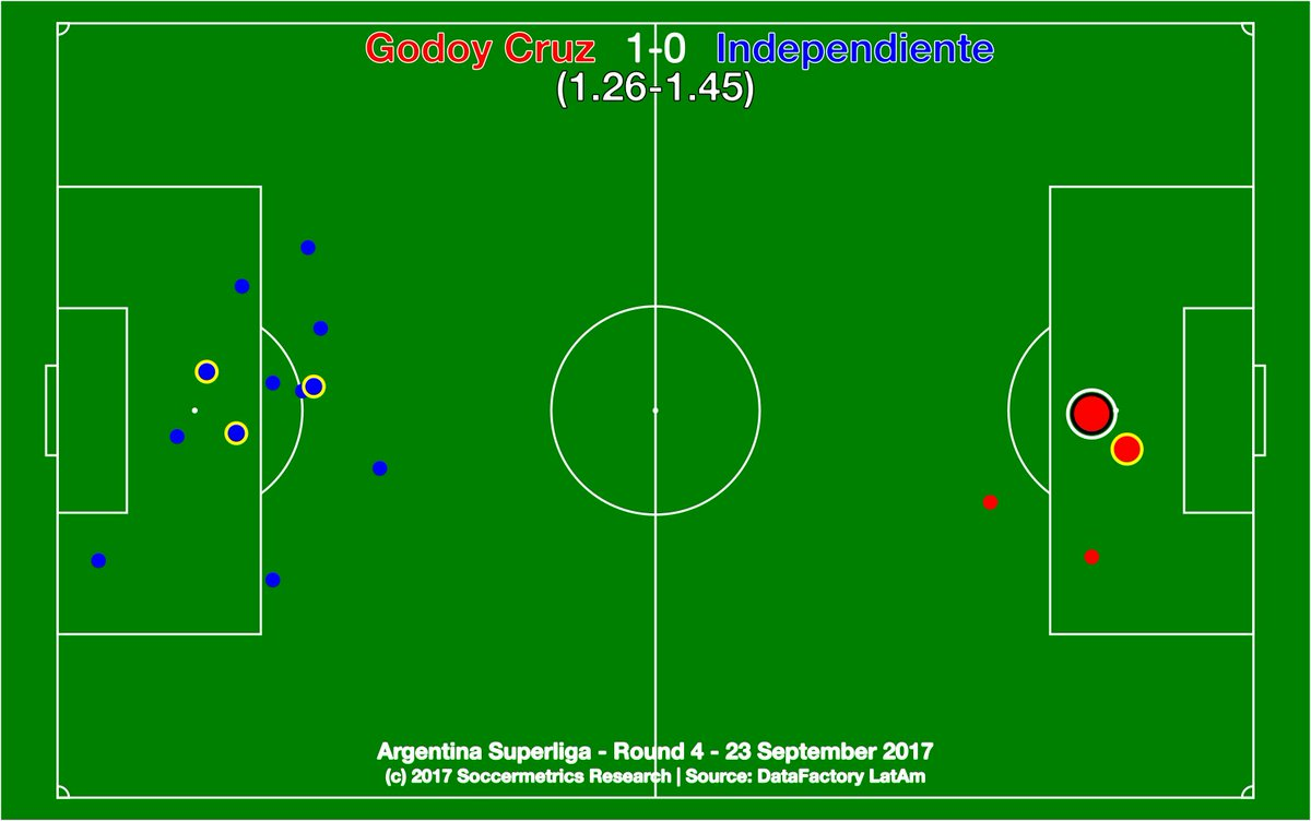 test Twitter Media - .@ClubGodoyCruz 1-0 @Independiente. Wasted chances, magistral Burlán, and a Tomba penalty. 48 yrs unbeaten vs Rojo in Mza. @DataFactoryLA https://t.co/QvcGeY3lUI