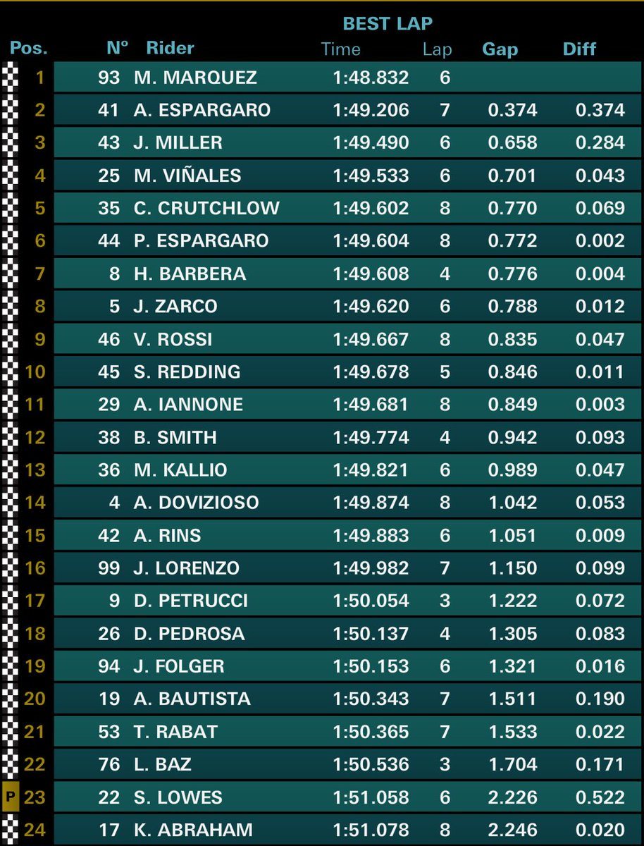 test Twitter Media - .@marcmarquez93 P1 and @26_DaniPedrosa P18 in #AragonGP ☀ Warm-Up https://t.co/i1fpIjA4zK