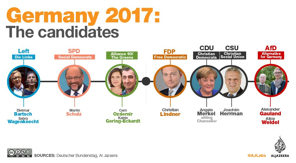 These are the candidates of Germany's elections taking place today: