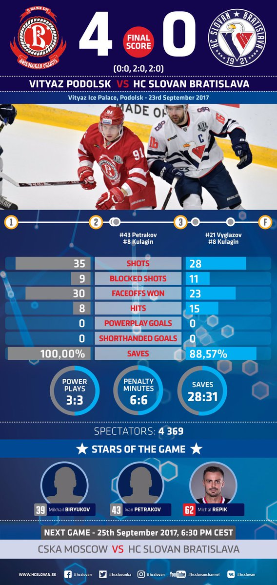 Post game stats in our  infographics @hcvityaz_khl vs #hcslovan @khl https://t.co/0TFIh1Glwe