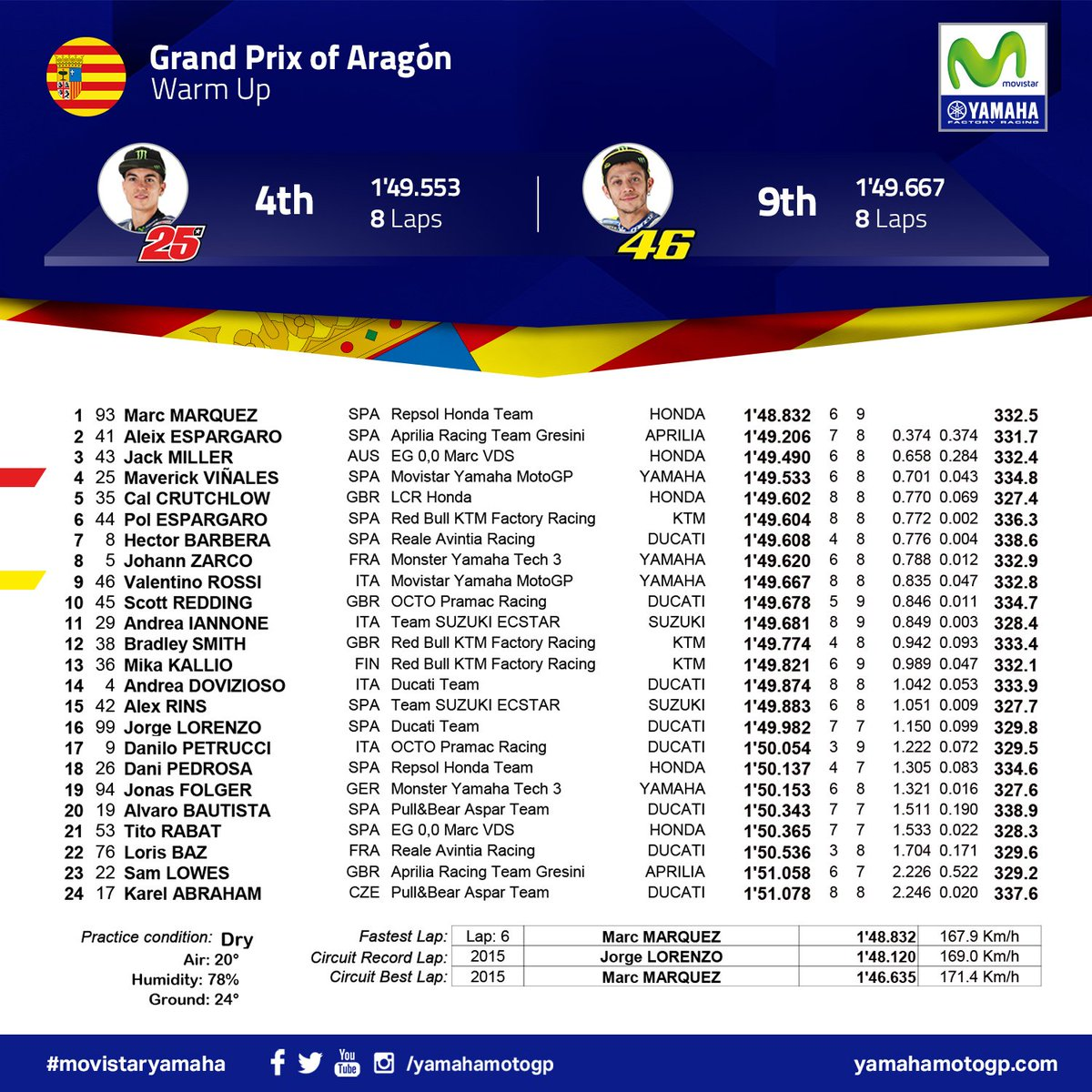 test Twitter Media - Warm Up Results: Solid start to the race day. @maverickmack25 4th, @ValeYellow46 9th. #MovistarYamaha #MotoGP #AragonGP https://t.co/x1g8vTNZbW