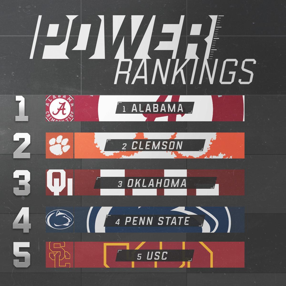 Week 4 Power Rankings are in.  Do you agree? https://t.co/fepJorNkgr