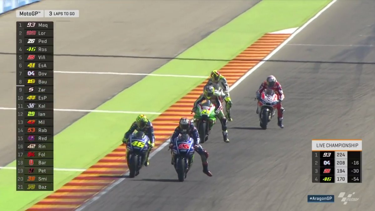 test Twitter Media - #MV25 is through on #VR46 for 4th!  2 LAPS TO GO! Marquez holds firm! #AragonGP https://t.co/qbr1zjonHy