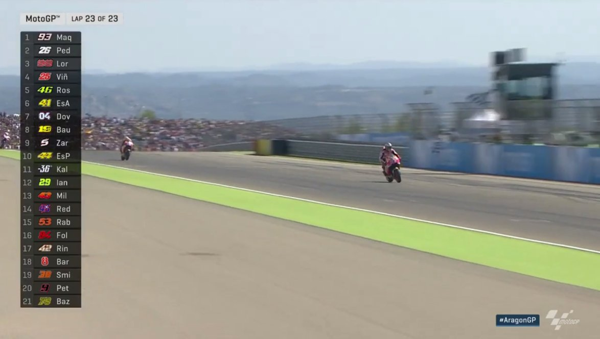 test Twitter Media - 🏁 #MotoGP  A crucial WIN for @marcmarquez93 and his championship challenge!  Pedrosa 2nd, Lorenzo 3rd, Viñales 4th, Rossi 5th! #AragonGP https://t.co/H6Vk11mIKo