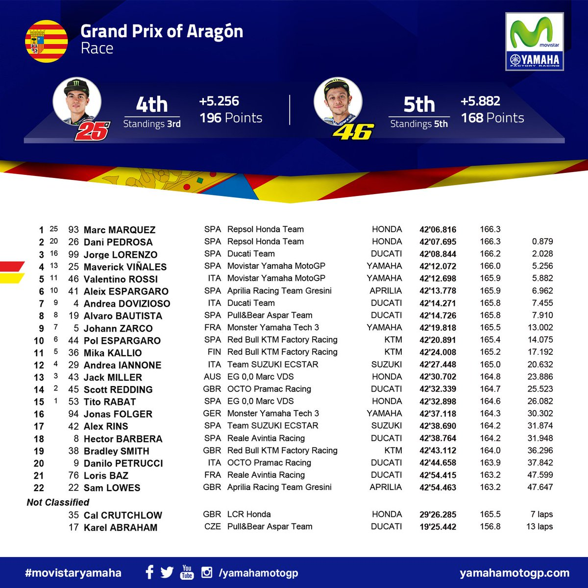 test Twitter Media - Race Results: Lots of action in Aragón! @maverickmack25 4th, @ValeYellow46 5th. #MovistarYamaha #MotoGP #AragonGP https://t.co/PZtUMyvcBP