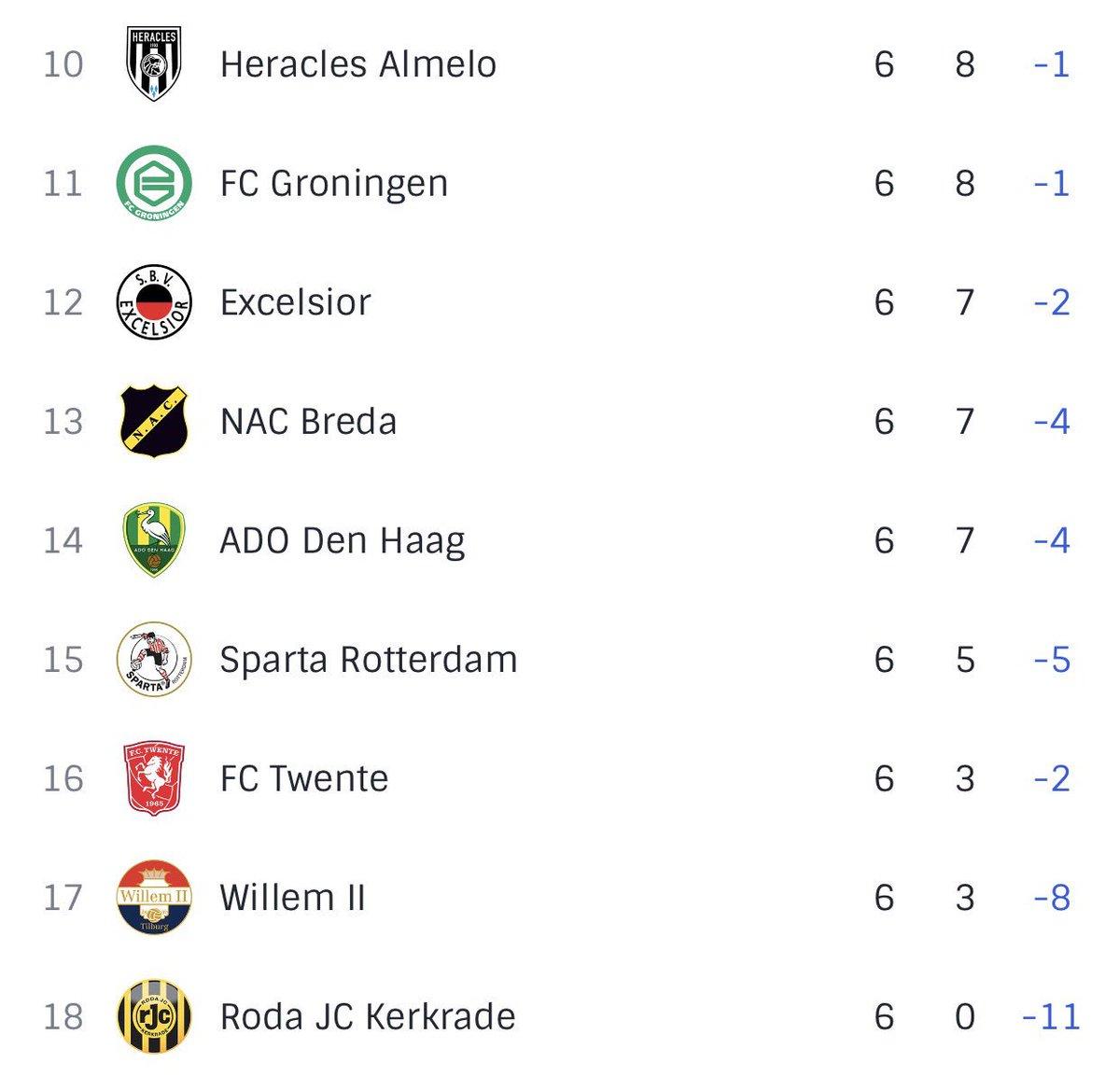 test Twitter Media - STAND 🇳🇱 | Feyenoord sluit het teleurstellende weekend af op de vierde plaats.  Next ➡️ SSC Napoli-uit (Di 26/9, 20:45 uur) #UCL https://t.co/DN6Xiw0QKj