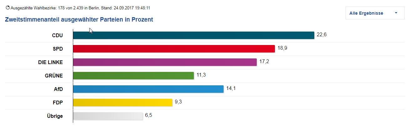 Die ersten Ergebnisse für #Berlin sind da. #BTW17  https://t.co/ToX2UV6AZa https://t.co/CCXn9pc3Uh
