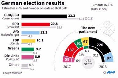 #electionsallemandes