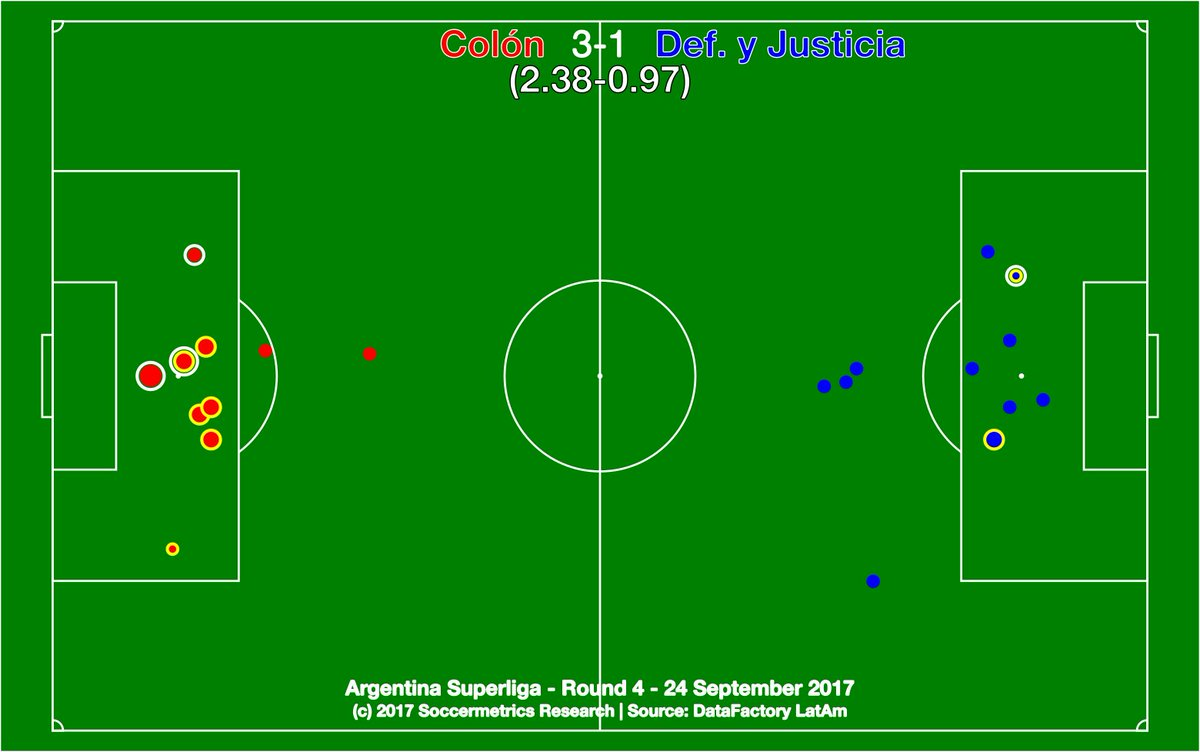 test Twitter Media - .@ColonOficial 3-1 @ClubDefensayJus. Sabalero were consistently dangerous in their opponent's penalty area. @DataFactoryLA @argsaf https://t.co/lhzwnqVTei