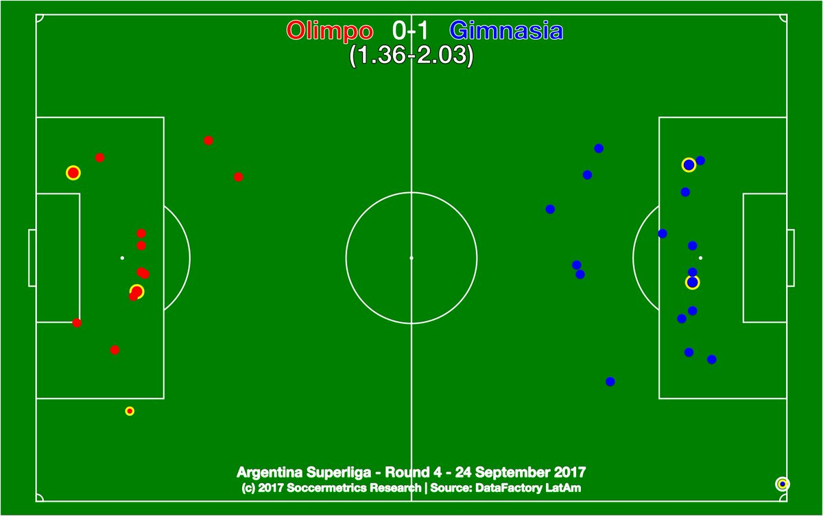 test Twitter Media - .@Olimpo_Oficial 0-1 @gimnasiaoficial. Lots of opportunities for both, but a gol olímpico decided it. @DataFactoryLA @argsaf https://t.co/CPfwUvQ73B