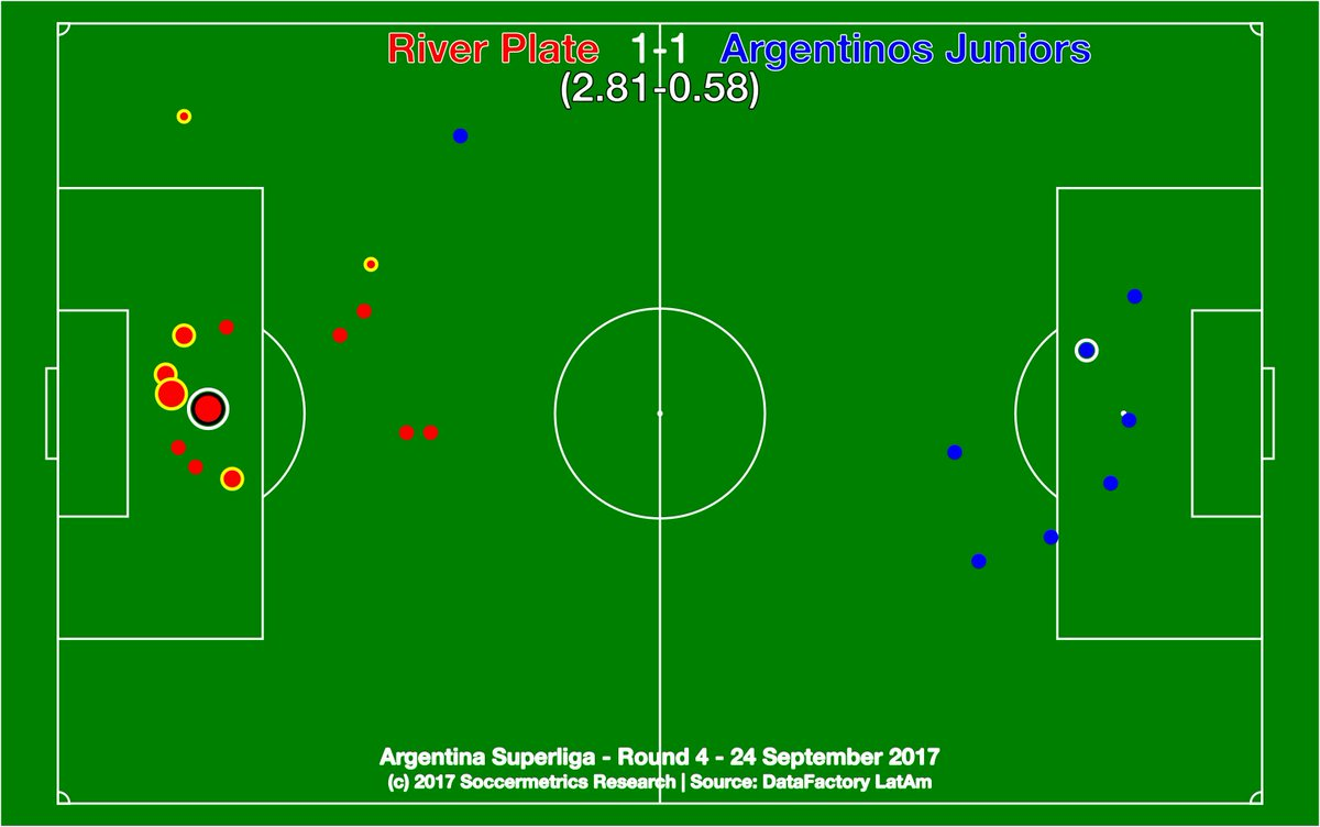 test Twitter Media - .@CARPoficial 1-1 @AAAJoficial. River had chances left over from midweek, but Argentinos earned a valuable point. @DataFactoryLA @argsaf https://t.co/Jy0XL07tvD