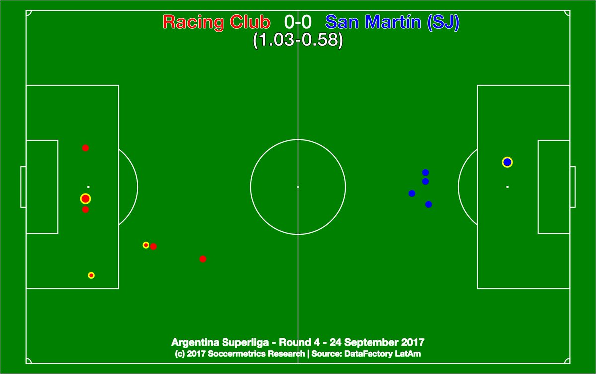 test Twitter Media - .@RacingClub 0-0 @SanMartinWeb. The match really was as drab as the map. @DataFactoryLA @argsaf https://t.co/691zXarfHo