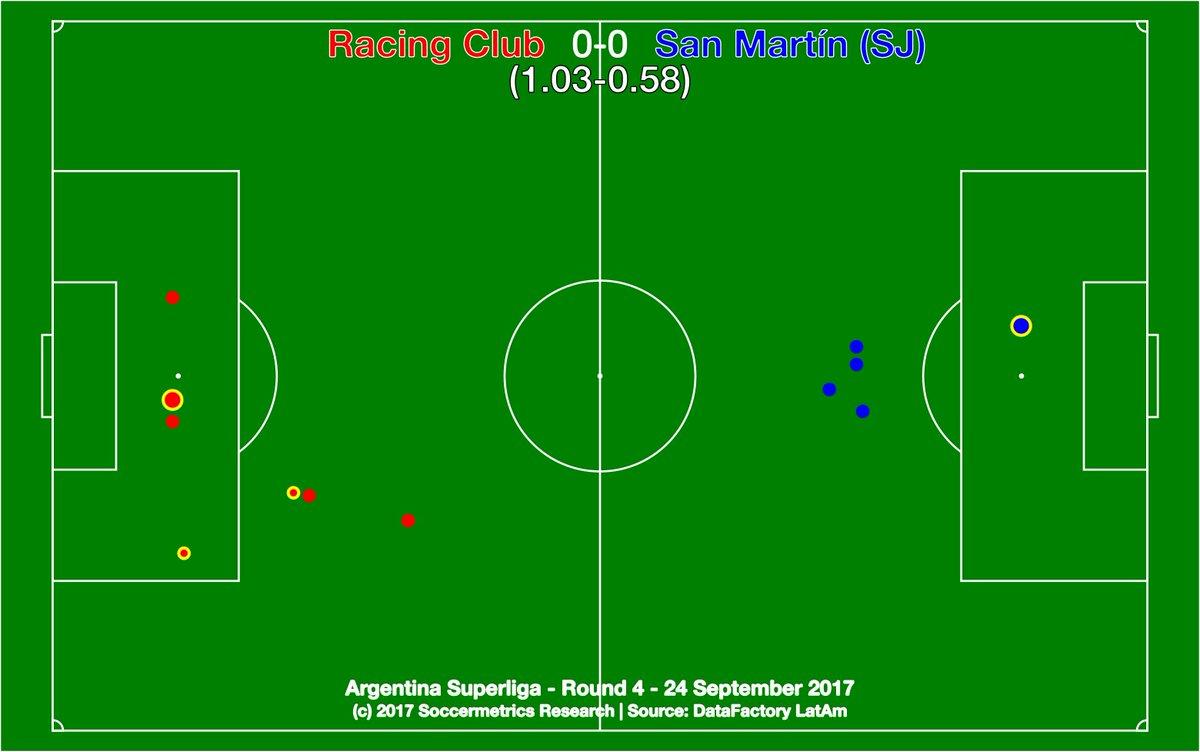 test Twitter Media - .@RacingClub 0-0 @SanMartinWeb. The match really was as drab as the map. @DataFactoryLA @argsaf https://t.co/691zXarfHo