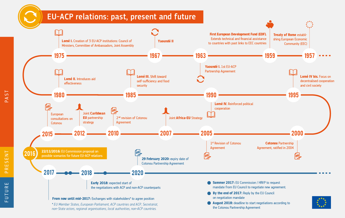 """test Twitter Media - What's the timeline in our #ACPNewPartnership proposal for future of #ACPEU 🌍 """" relations? Check our infographic ⤵️ https://t.co/pk7upaZnty"""