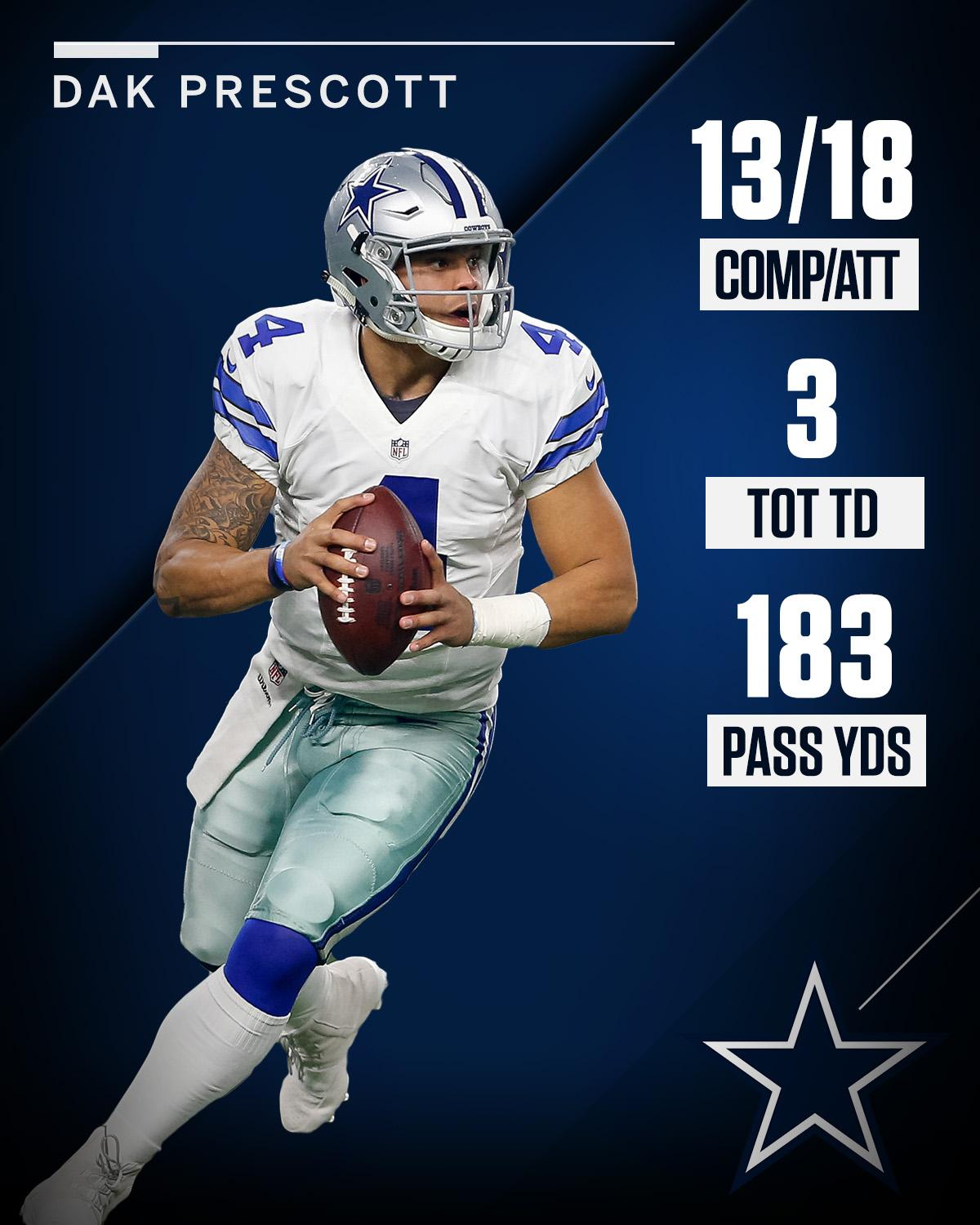 Bounce back night for Dak and the Cowboys. https://t.co/B4DWBbmmsY