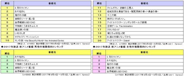 【ニュース】第3位『鬼灯の冷徹』、第2位『おそ松さん』、そして第1位は? みんなが観たい2017年秋アニメTOP20、e