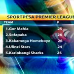 Gor Mahia almost certain of clinching the 2017 SPL