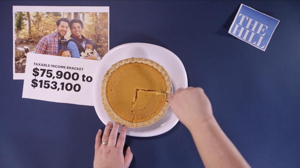 WATCH: Breaking down tax brackets using pumpkin pie charts https://t.co/e1sOMXZiDk https://t.co/njr5xx2Dh3