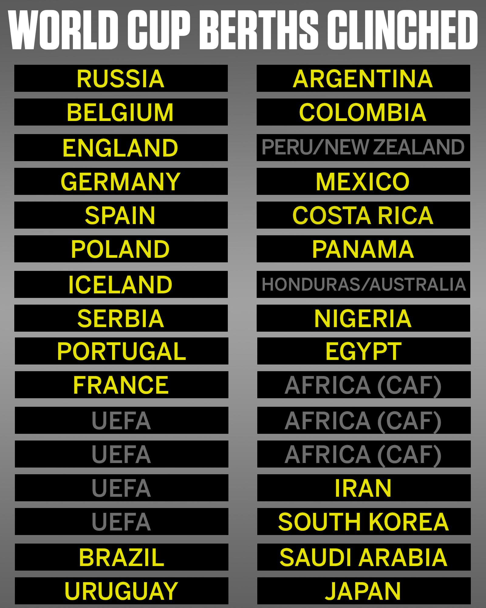 23 World Cup bids clinched.   9 to go.   USA out. https://t.co/rVG0y5VM8J