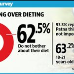 HT Youth Survey: Indian women prefer dieting, men go for exercise