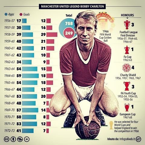 Happy 80th birthday to the legend that is Sir Bobby Charlton!