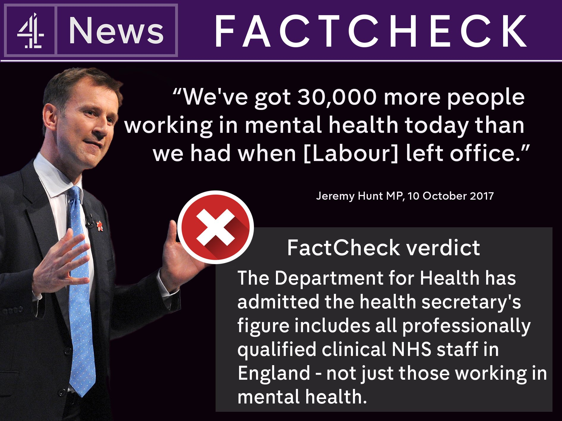 .@Jeremy_Hunt forced to re-write parliamentary records after false claims over mental health - @FactCheck reveals https://t.co/HYUVvQ5pJj